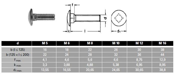 100 Edelstahl V2A Schloßschrauben DIN 603 A2 M5x55