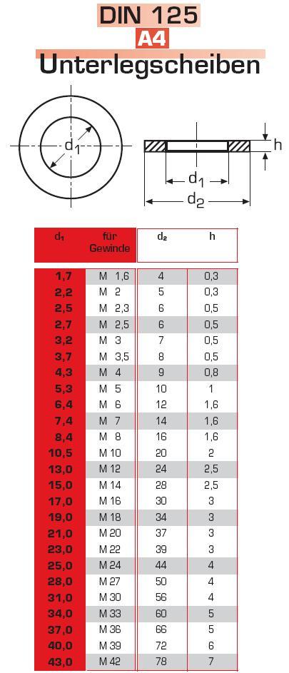 DIN 125 Edelstahl A2 M24 25 St/ück Unterlegscheiben 25