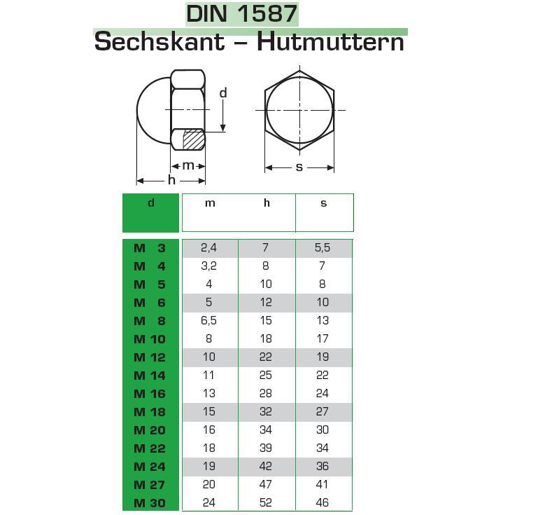 Hutmutter Edelstahl M3 M4 M5 M6 M8 M10 M12 hohe Form  VA V2A A2 Muttern DIN 1587