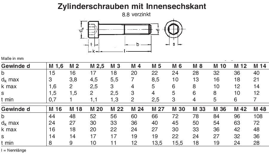 zylinderschraube mit innensechskant din en iso 4762 ehem din 912 verzinkt schrauben. Black Bedroom Furniture Sets. Home Design Ideas
