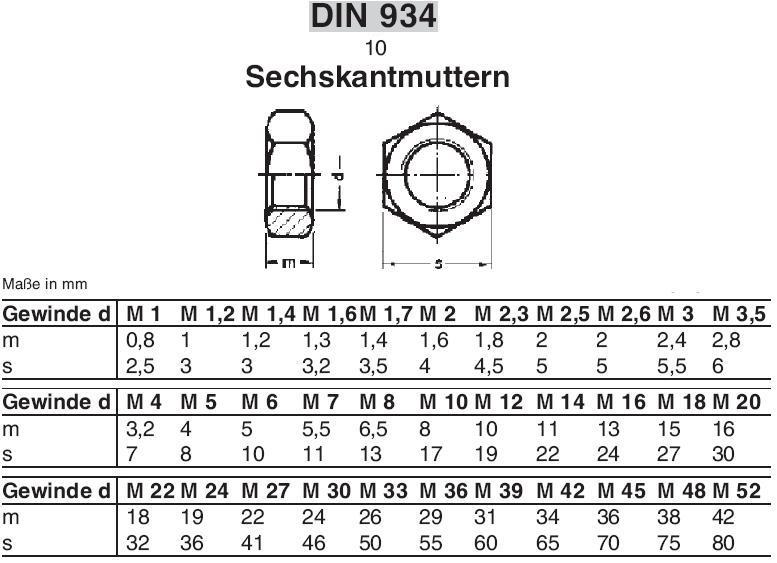 M6 Mutter Maße : 1 68 von 68 produkten ~ Watch28wear.com Haus und Dekorationen