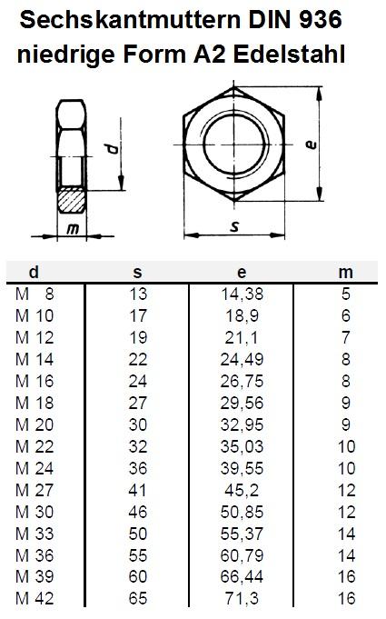 Bekannt Sechskantmuttern DIN 936 niedrige Form A2 Edelstahl, Schrauben EU97