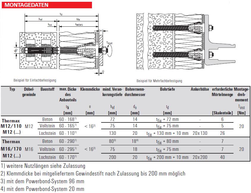 thermax abstandsmontagesystem schwerlast befestigungen chemie fischer d bel schraubenbude. Black Bedroom Furniture Sets. Home Design Ideas