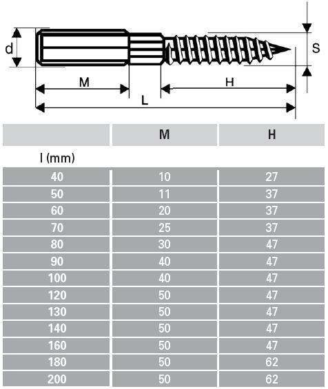 Lochplatten Edelstahl stockschrauben a2 edelstahl schrauben günstige sicherheitsschrauben zubehör mehr