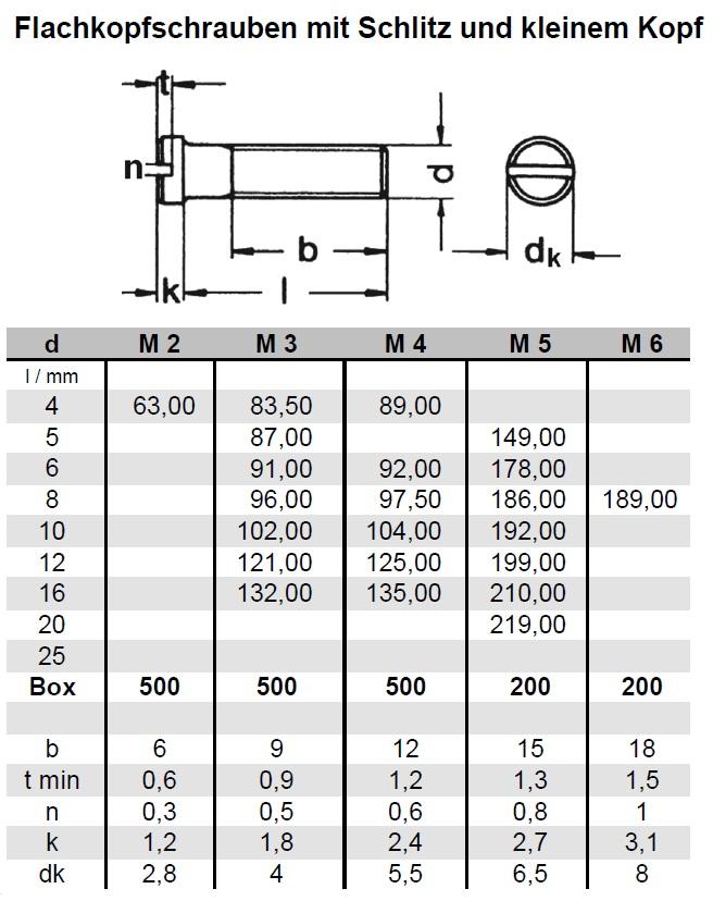 Lochplatten Edelstahl flachkopfschrauben m schlitz u kleinem kopf din 920 edelstahl a2 schrauben günstige
